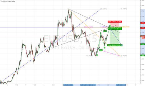 EURUSD: Short Opportunity at 1.272