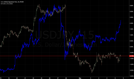 USDJPY: USDJPY vs BTCCNY correlation
