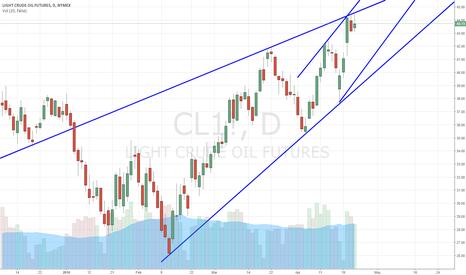 CL1!: WTI Crude Oil