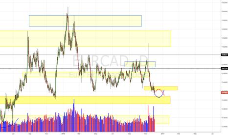 EURCAD: EUR/CAD Daily Update (03/12/16)