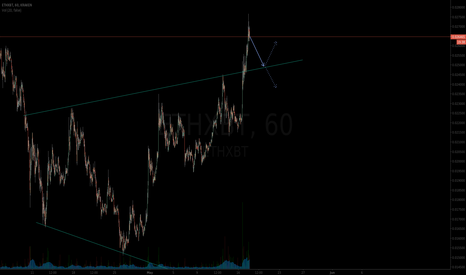 ETHXBT: Eth to retest channel