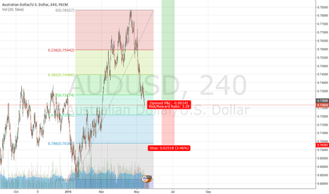 AUDUSD: second level of raise