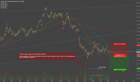 TLT: Bonds Heading Lower - TLT