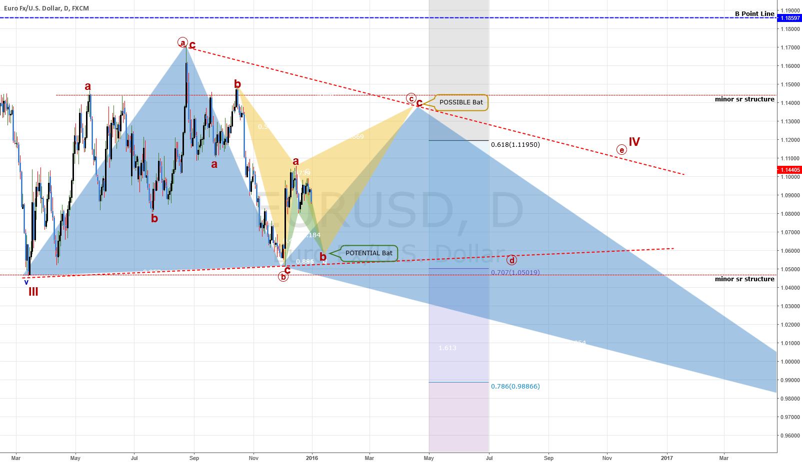 (I) DAILY Chart: EURUSD: Forming A Triangle?