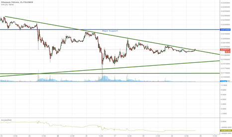 ETHBTC: Potential breakout on ETHEREUM descending trendline?