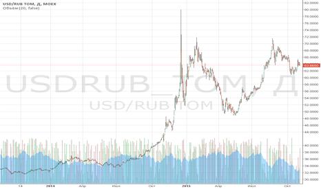 USDRUB_TOM: Обзор за 2 ноября: почему FTSE может упасть