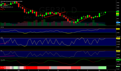GER30: Buy the rumor sell when overbougth