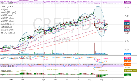 CREE: Cup and handle on cultish stock coming out of a nice #BBSQUEEZE