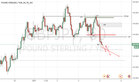 GBPJPY: PROYECTION POUND STERLING/YEN