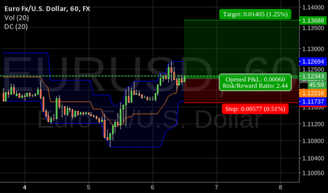 EURUSD: Parity Still Possible?