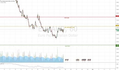 EURAUD: EUR/AUD - TREND CHANGER