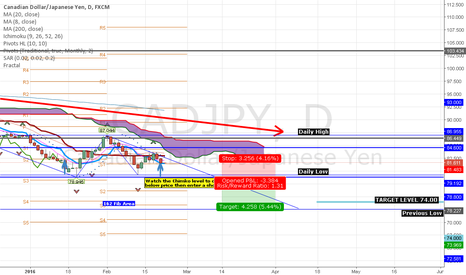 CADJPY: CADJPY trending to the downside