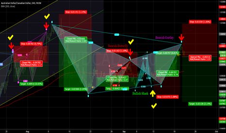 AUDCAD: BEARISH GARTLEY on AUDCAD