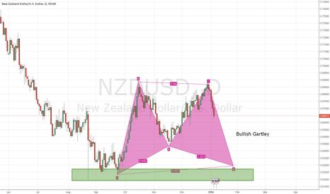 NZDUSD: NZDUSD Bullish Gartley
