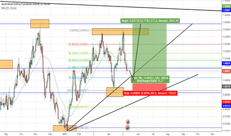 AUDCAD: AUDCAD LONG OPPORTUNITY