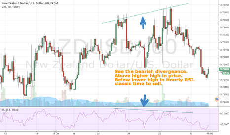 NZDUSD: NZD USD at a temporary top -- 60 min (hourly)