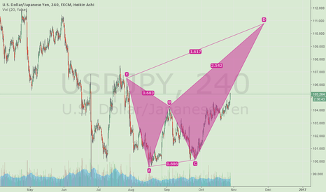 USDJPY: Crab Bearish Pattern (Almost Ideal)