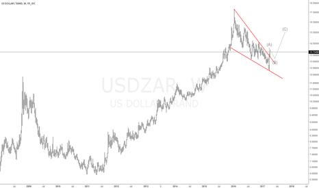 USDZAR: #USDZAR Long