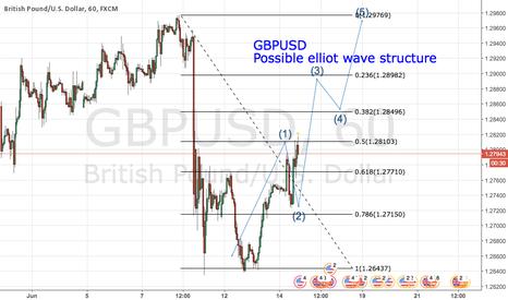 GBPUSD: GBPUSD (Possible Elliot wave structure)