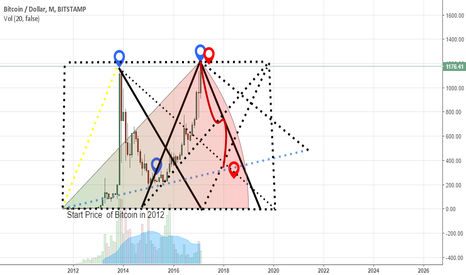 BTCUSD: bitcoin technical  check