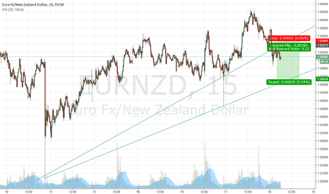 EURNZD: Sell eurnzd