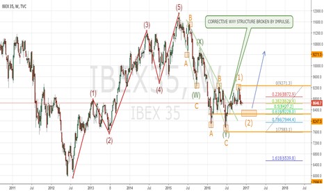 IBEX35: IBEX35 PRIMARY ELLIOTT WAVE - WEEKLY