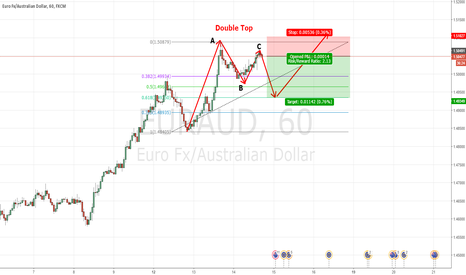 EURAUD: EURAUD Double top