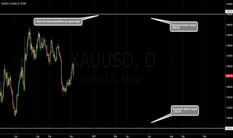 XAUUSD: GOLD / Permanent Volume Targets.