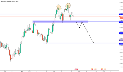 CHFJPY: CHFJPY Double Top Idea