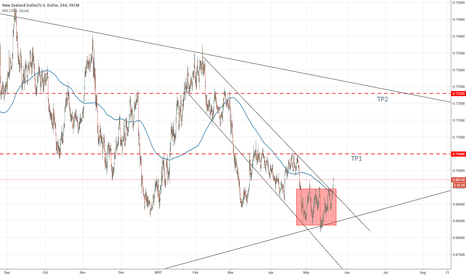 NZDUSD: NZD/USD Bullish movement