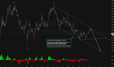 USDTRY: USDTRY Possible Ending Diagonal