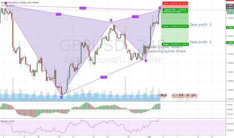 GBPUSD: Shorting gbps usd