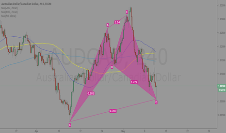 AUDCAD: Sneaky completion 240 Analysis AUDCAD