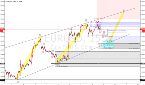EURUSD: EURUSD Elliot wave analysis change position but same cycle lower
