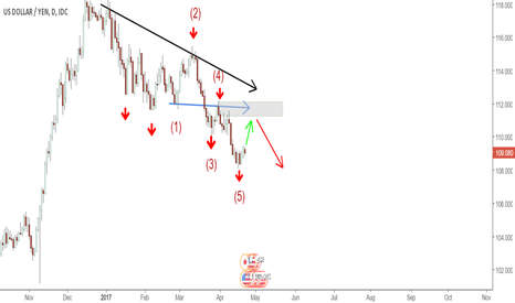 USDJPY: USDJPY D Wolfe Wave and Down Trend