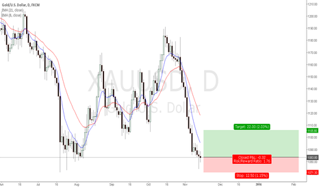 XAUUSD: XAUUSD / Gold Trade Idea Buy