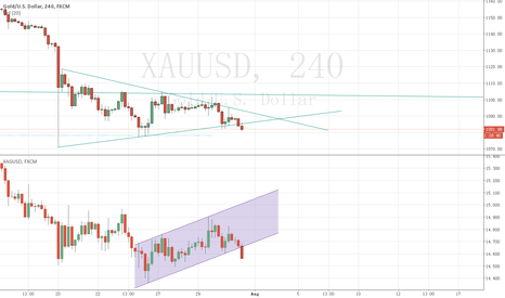 XAUUSD: the gold and sliver choose direction.