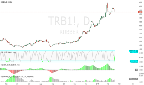 TRB1!: TOCOM rubber-day-rsi-green_short-red_long