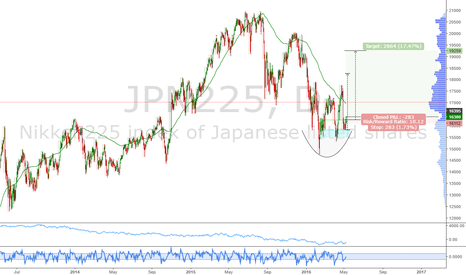 JPN225: Nikkei: Peak bearish sentiment and a nice triple bottom