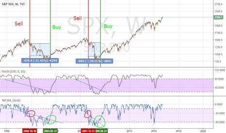 SPX: 100 Week Stoch and Williams %R