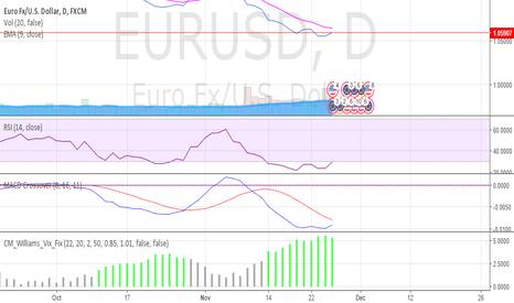EURUSD: EURUSD potential reverse