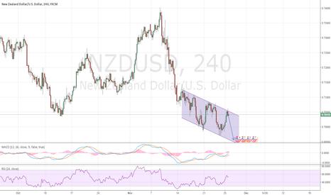 NZDUSD: Trading the channel - NZD/USD