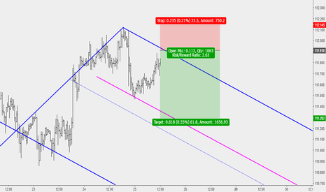 USDJPY: USDJPY: Potential Sell Opportuntity