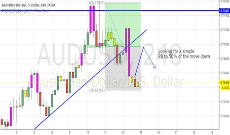 AUDUSD: Trend line break with pullback