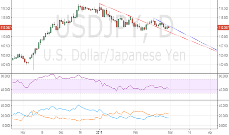 USDJPY: USD/JPY could test 50-DMA