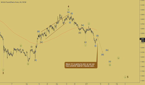 GBPCHF: GBPCHF - wave (iii) is about to start