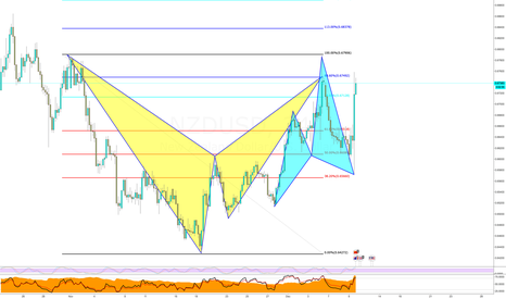 NZDUSD: The POWER of Harmonic Patterns