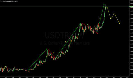 USDTRY: USDTRY | Wave Analysis