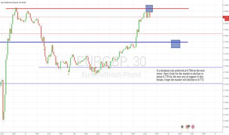 EURGBP: My first EURGBP idea