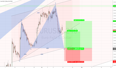 EURUSD: EURUSD H4 Bullish Cypher Pattern